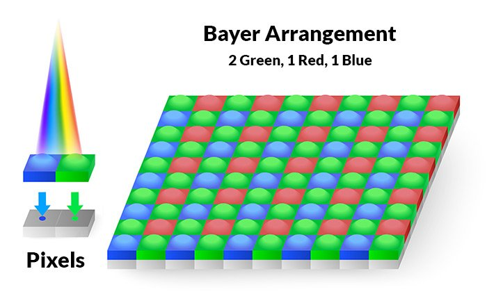 Illustration of Bayer arrangement