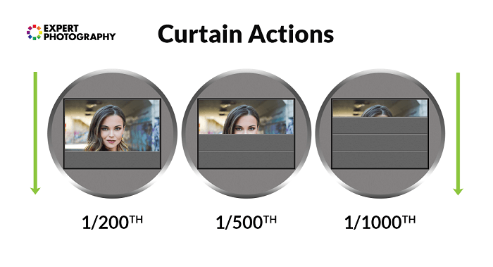 Diagrams showing curtain actions on a shutter