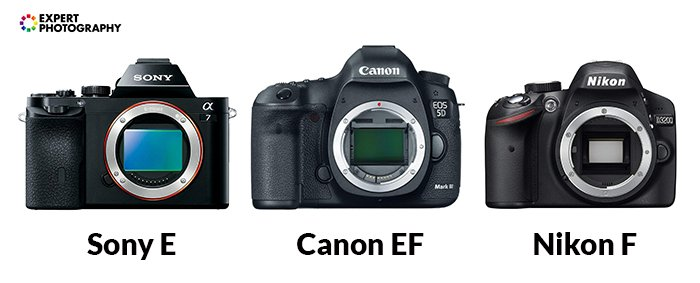 Image of the Sony E, Canon EF and Nkon F cameras