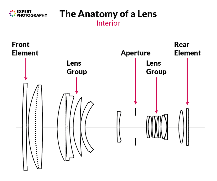 Diagram showing the anatomy of a lens