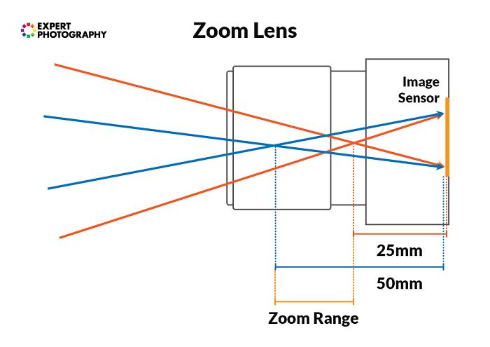 Diagram showing zoom lens