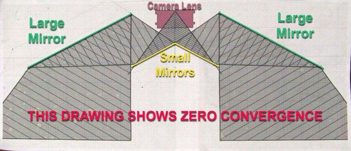 A diagram of zero convergence