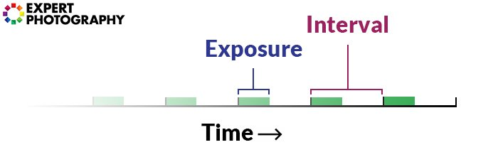 Diagram illustrating the interval for time lapsing