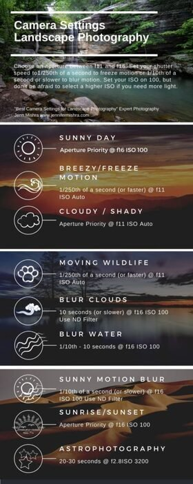 Info-graphic to help you choose the best settings for different landscape photography situations