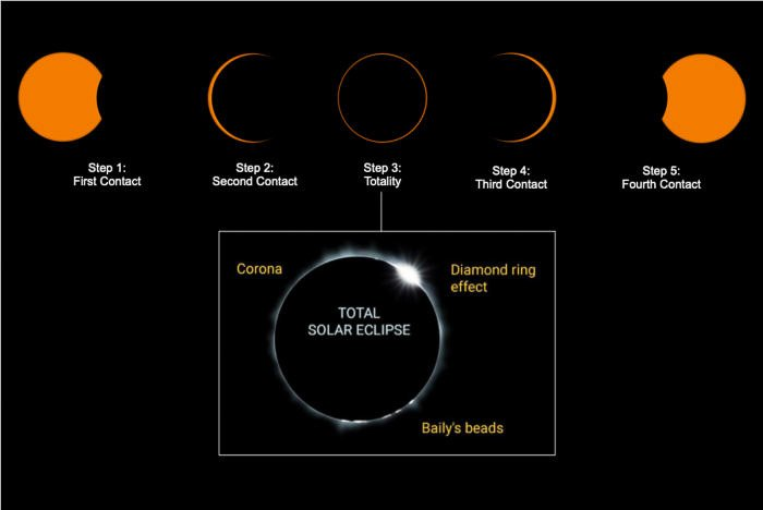 graphics showing the five steps of a solar eclipse