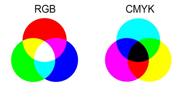 diagrams showing rgb and cymk colour modes