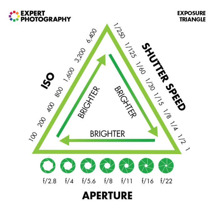 an infographic explaining how to shoot in manual mode