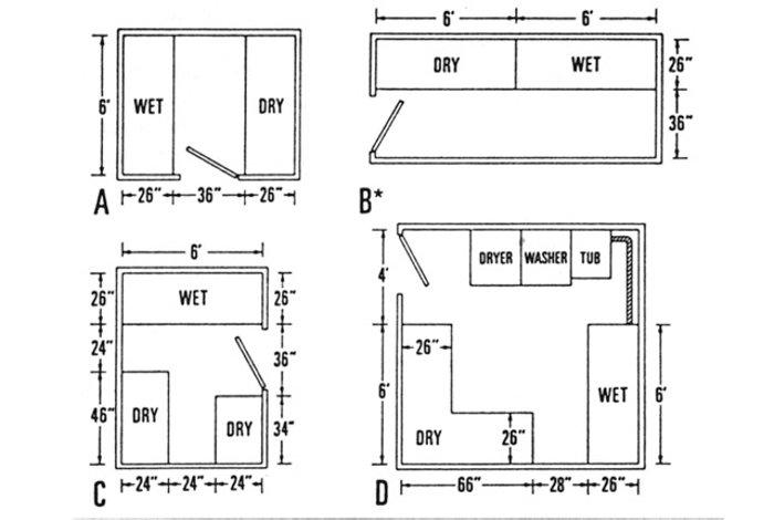 Blueprint for a diy darkroom
