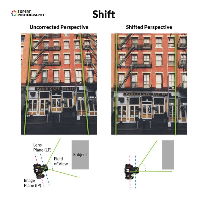 infographic explaining shifted perspective of a tilt-shift lens on two photos of a building taken at the same distance