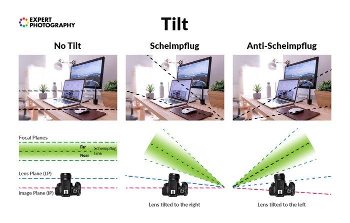 An infographic explaining tilt feature of a tilt-shift lens