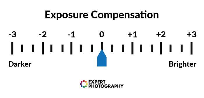 exposure compensation diagram