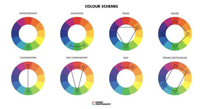Diagram of colour schemes