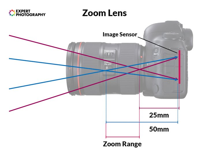 an infographic explaining zoom range between 25mm and 50mm