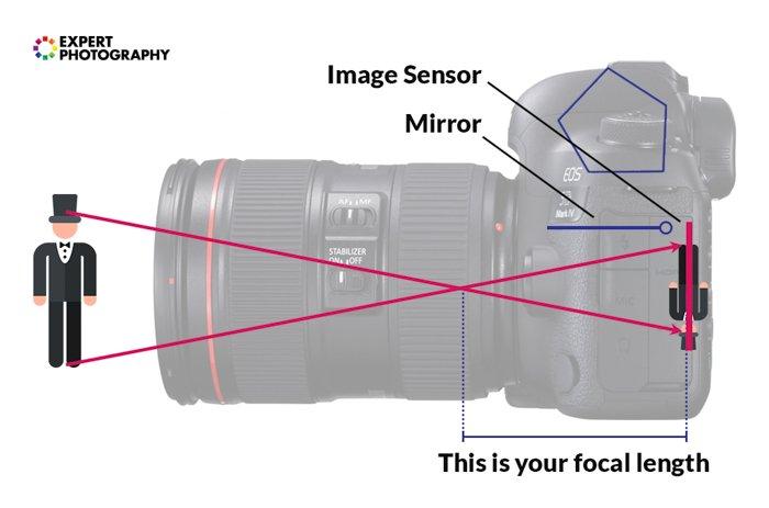 an infographic explaining focal length