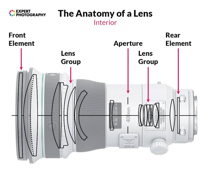 an infographic explaining the parts of a camera lens