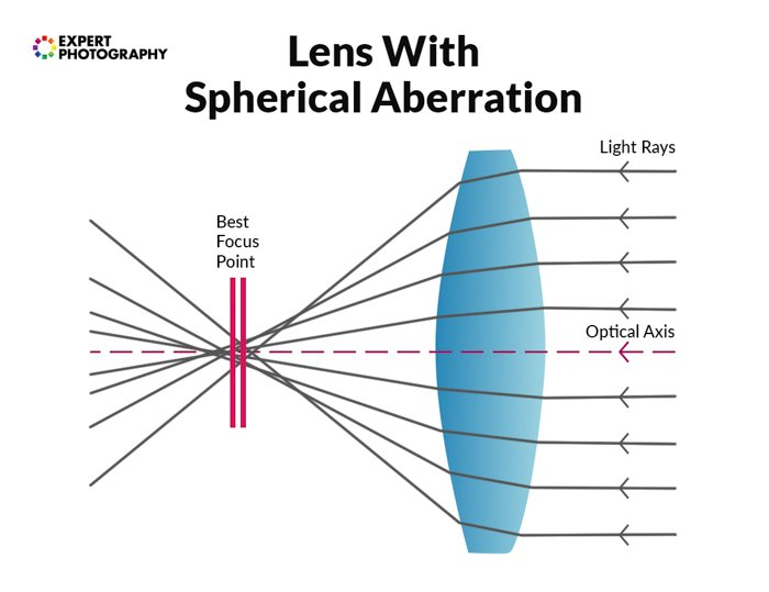 an infographic explaining spherical aberration in a camera lens guide