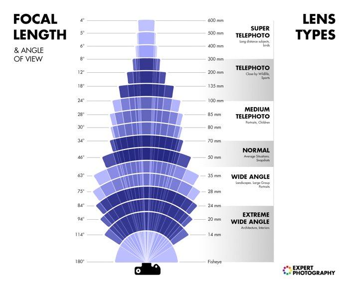 um infográfico explicando os tipos de lentes e distâncias focais