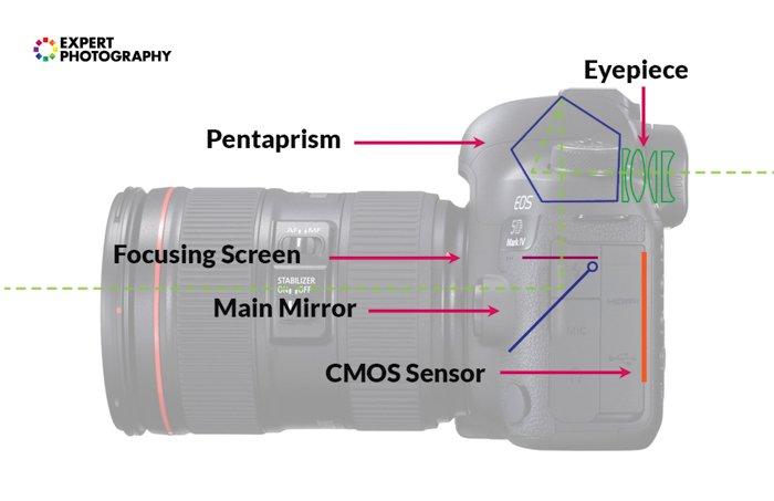Ilustração das partes de uma DSLR