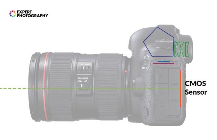 Ilustração das peças de uma câmera DSLR