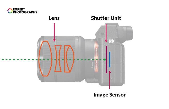 Ilustração sobre o mecanismo de uma câmera sem espelho