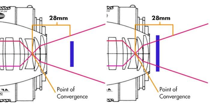 an infographic explaining full-frame lens on a full-frame camera