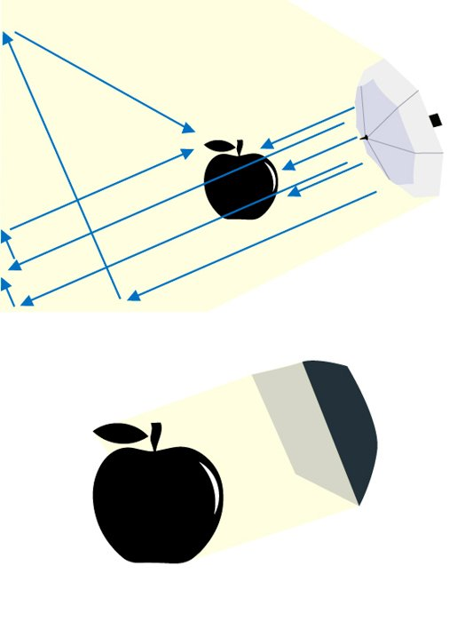 umbrella vs softbox lighting comparison