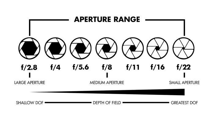 Aperture photography cheat sheet
