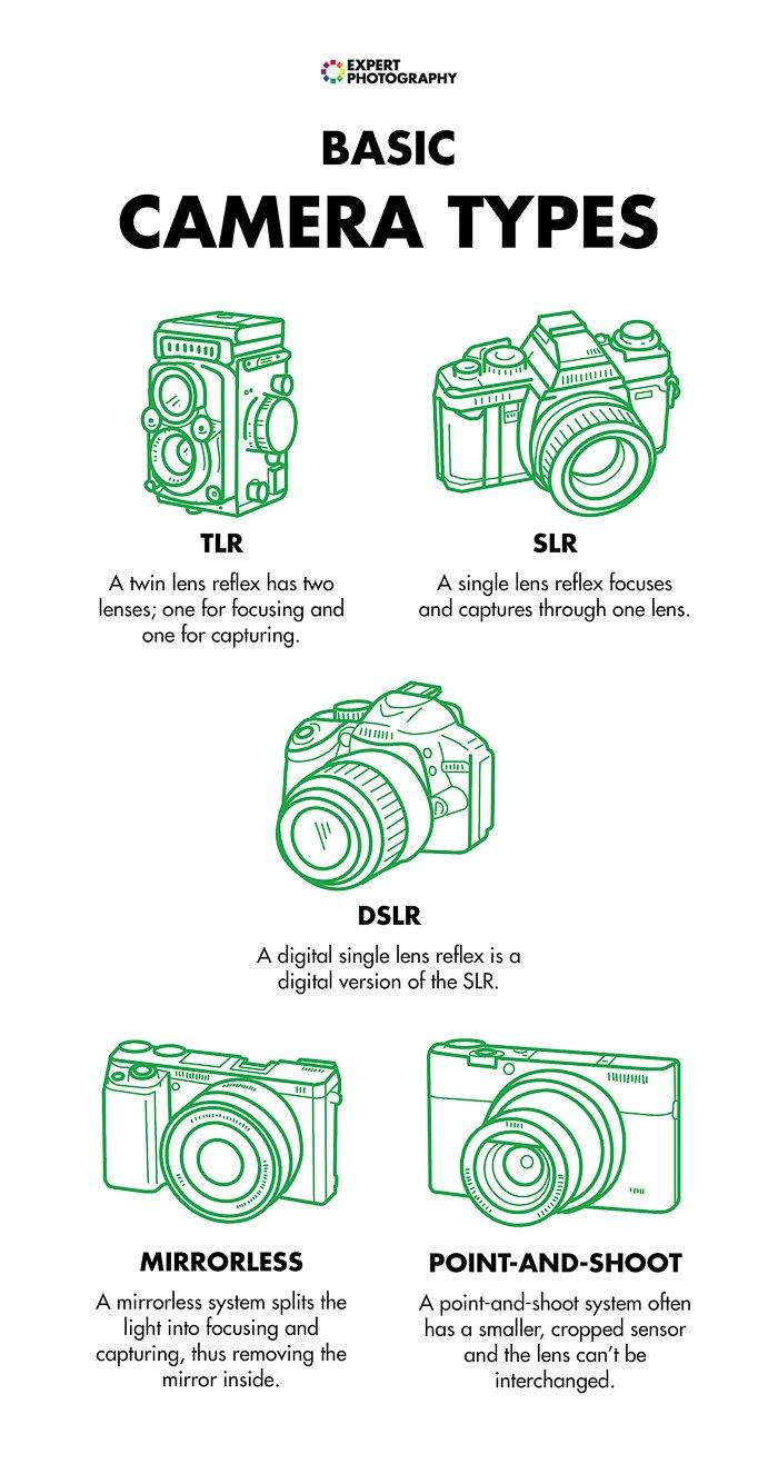 Basic camera types photography cheat sheets