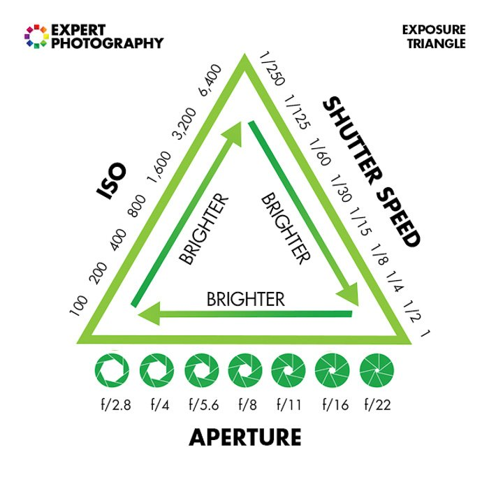 Exposure triangle photography cheat sheet