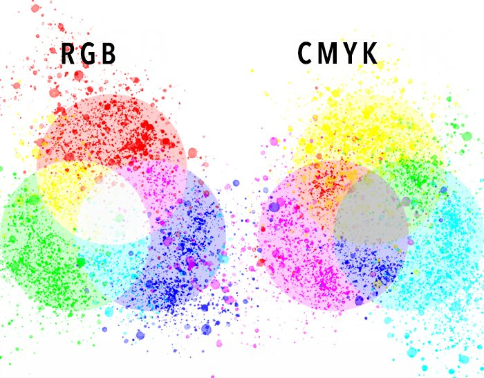 graphic showing rgb and cmyk color space
