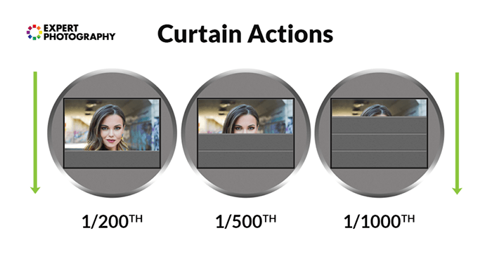 expert photography curtain actions comparison