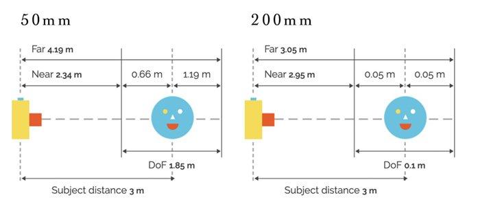 Graphic focus distance comparison focal length