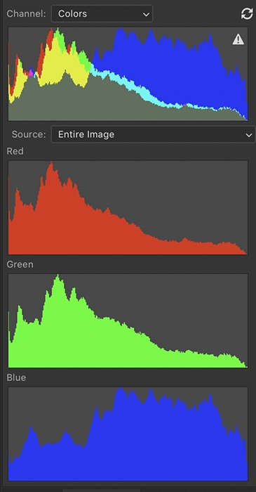 Photoshop screenshot showing histograms with colour values