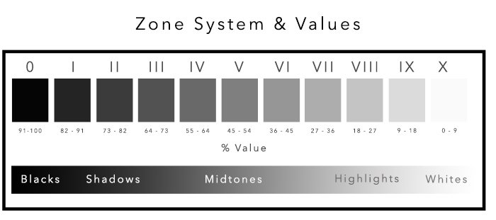 a screenshot of the zone system chart
