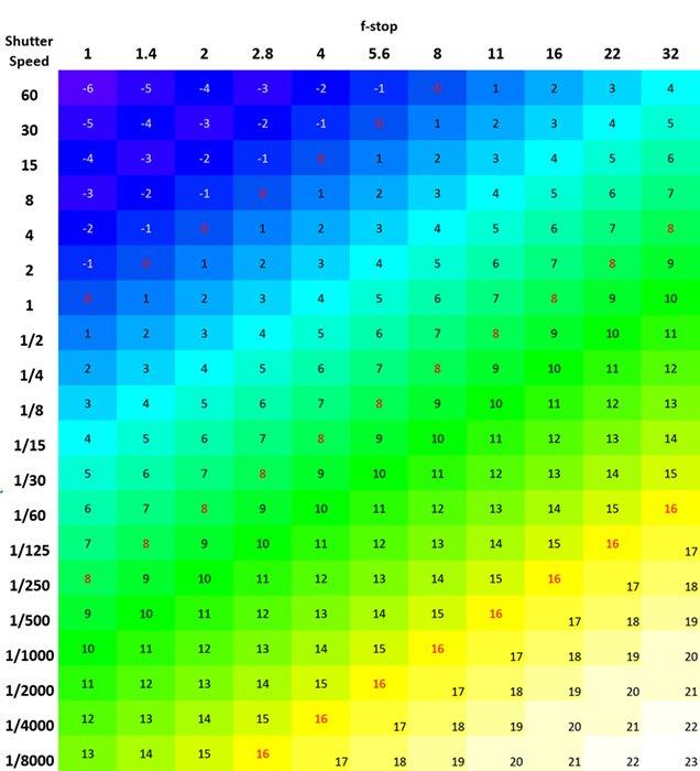 exposure value chart