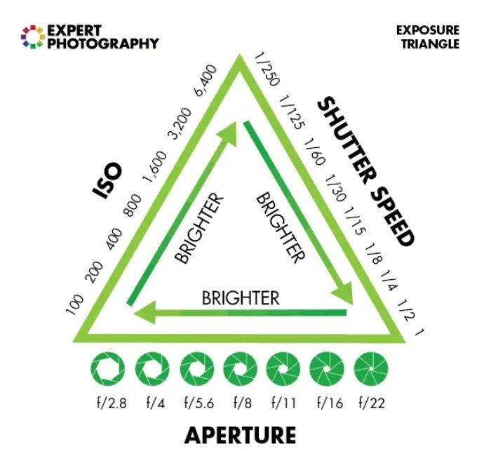 expertphotography.com graphic explains the exposure triangle