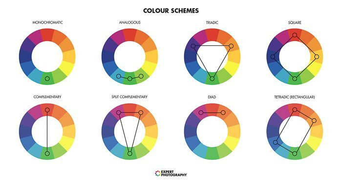 a graphic explaining different color schemes on the color wheel